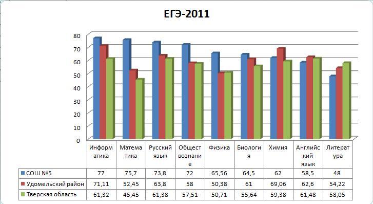 Егэ 2011 по результатам егэ 2011